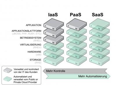 redhat-Cloud-Service-Modelle