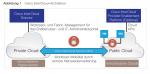 Cisco Intercloud verbindet Wolken
