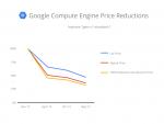 Google senkt die Preise