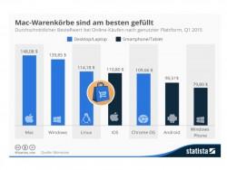 Warenkoerbe-Monetate-Statista (Bil: Statista)