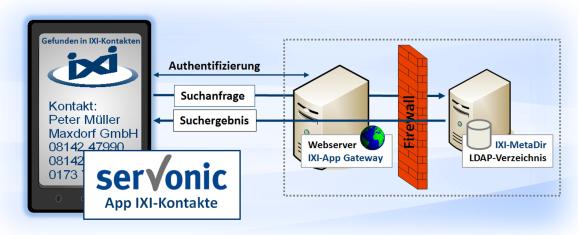IXI App Funktion (Bild: Servonic GmbH)