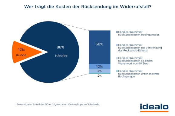 Wer übebenimmt Rücksendekosten? (Bild: Idealo.de)