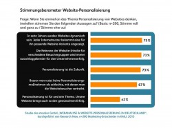 Stimmungsbarometer Website-Personalisierung (Grafik: etracker GmbH)