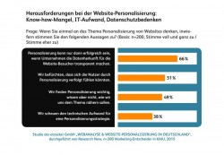 (Grafik: etracker GmbH)