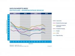 Hays- Index 2Q15 nach Branchen (Bild: Hays AG)