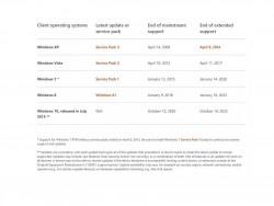 MS-Support-Liste (Bild: Microsoft)