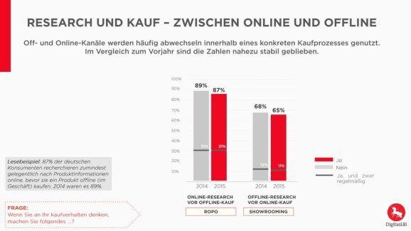 Research und Kauf- (Quelle: DigitasRBj)