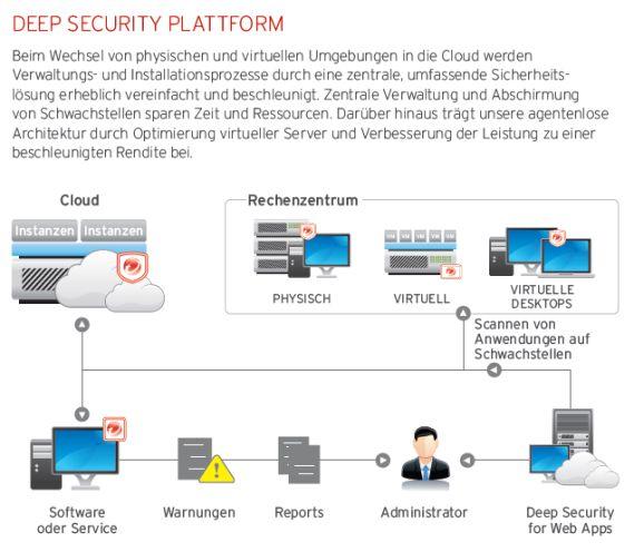 Deep Security (Bild: Trend Micro)