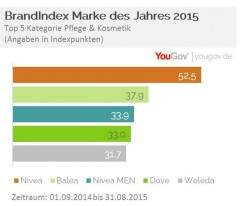 Index Pflegemittel (Bild: YouGov)