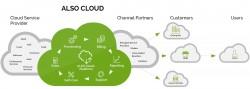 Also Cloud-Marketplace v
