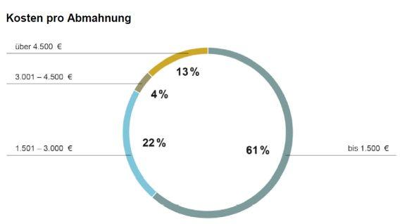 Kosten pro Abmahnung (Bild: Trusted Shops)