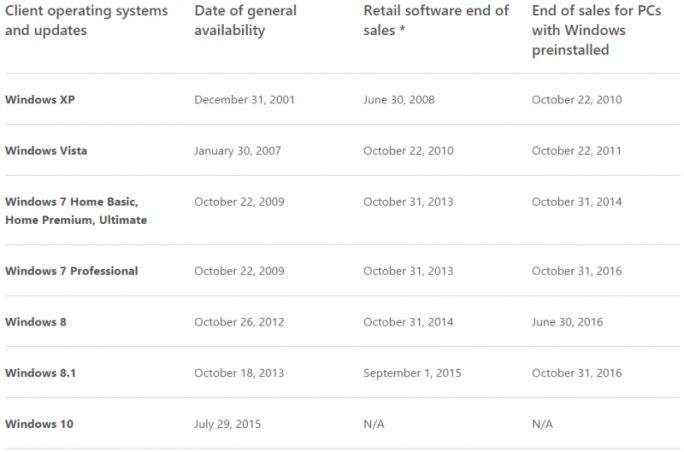 Microsoft Windows - Enddaten (Bild: Microsoft)