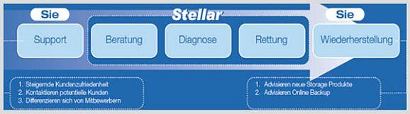 Stellar-Vorgerhensweise (Bild: Stellar Datenrettung)