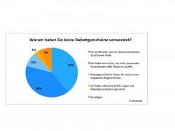 Warum keine Gutscheine (Bild: Savoo.de)