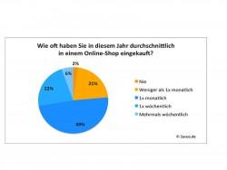 Wie oft shoppen Deutsche online? (Bild: Savoo.de)