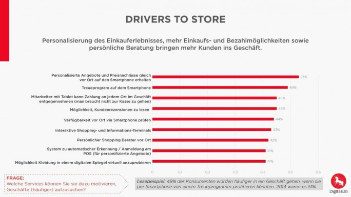 Drivers to Store (Bild: DigitasLBI)