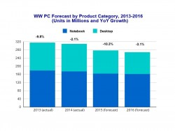 IDC Forecasts2015+16--800px (Quelle: IDC)