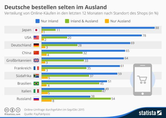 Onlineshoppimg im Ausland (Bild: Statista)