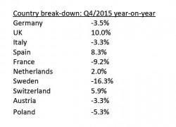 Context Ccountry-Breakdown Q4/2015 (Bild: Context)