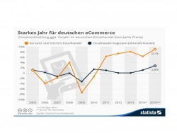 E-Commerce treibt Wirtschaft an (Bild: Statista)
