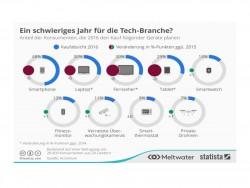 Hitech-Kaufabsichten 2016 (Bild: Statista)
