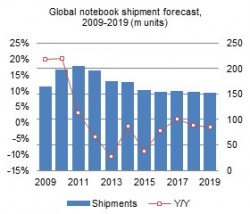 Global Notebook Shipment Forecast (Bild: Digitimes Research)