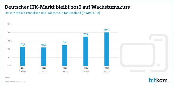 Deutscher ITK-Markt laut Bitkom (Bild: Bitkom)