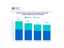 IDC-PC-Markt-Prognose (Grafik: IDC)