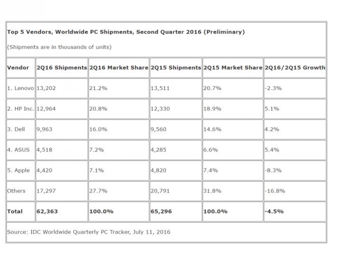 IDC-PC-Markt QII/16 (Tabelle: IDC)