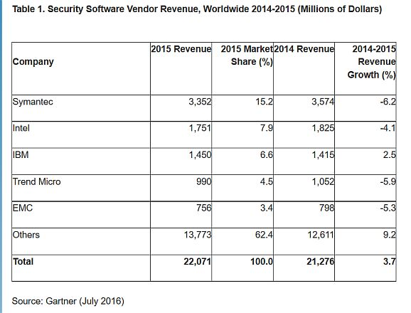 Marktverteilung Security 2015 (Tabelle: Gartzner)