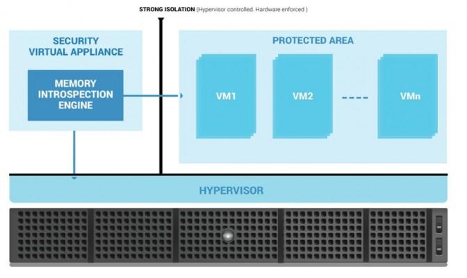 Die Verhaltensanalyse des HVI soll isoliert von den VMs Bedrohungen schon dann erkennen, bevor die in den virtuellen Rechnern ankommen (Grafiik: Butdefender)