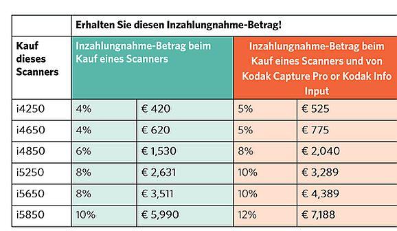 Kodaks Inzahlungnahme-Betrag (Tabelle: Kodak-Alaris)