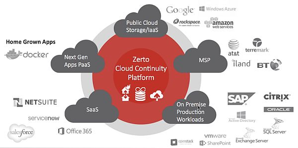 Zerto-Plattform (Grafik: Zerto)