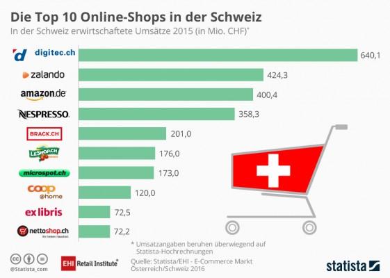 Online-shops Schweiz (Bild: Statista)