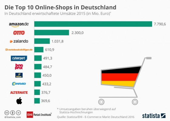 online-shops-de (Bild: Statista)