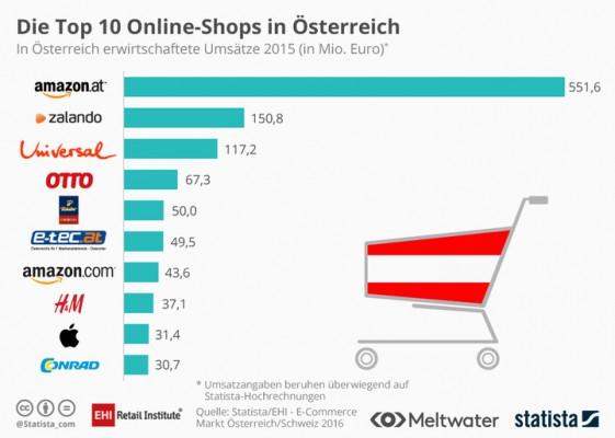 Onlineshops-Austria (Bild: Statista)