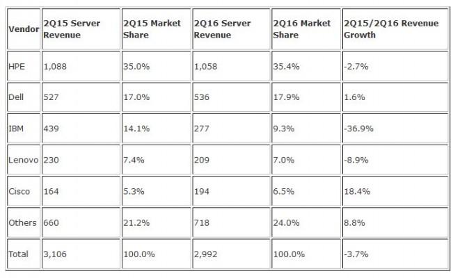 IDC-Serverzahlen Q2 2016 (Bild: IDC)