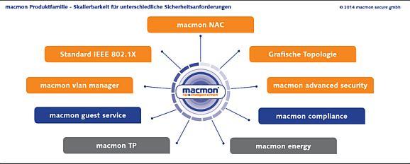 macmon sucht weitere vertriebspartner f r seine nac produkte channelbiz de. Black Bedroom Furniture Sets. Home Design Ideas