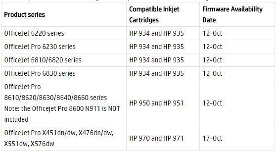 HP-Austauschplan (Tabelle: HP)