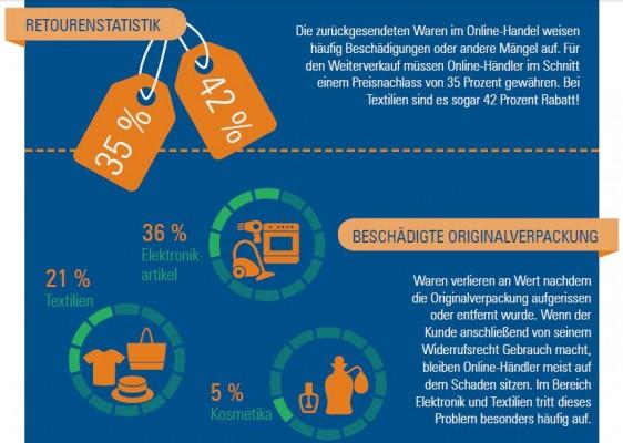 Retourenstatistik (Grafik: Händlerbund)
