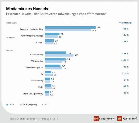 Marketing-Monitor 16: Mediamix (Quelle: EHI Marketingmonitor)
