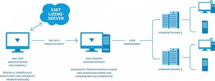 ESET-Lizenzen (Bild: ESET)
