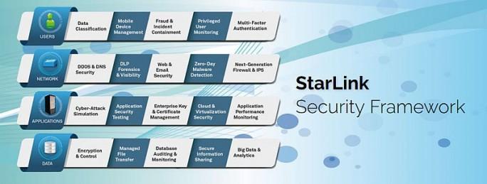 Starlink-Framework (Bild: Starlink)