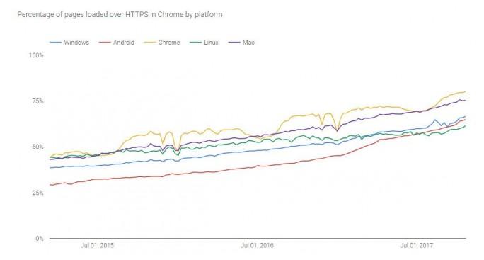 Der Anteil des verschlüsselten Traffics ist unter Chrome OS am höchsten (Bild: Google).